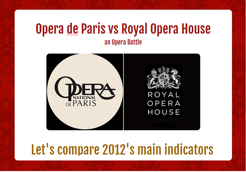 Battle between Opera de Paris and Royal Opera House