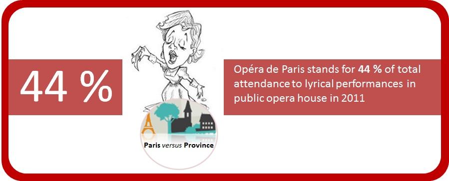 Opera de Paris has a dominant position regarding opera audience in France