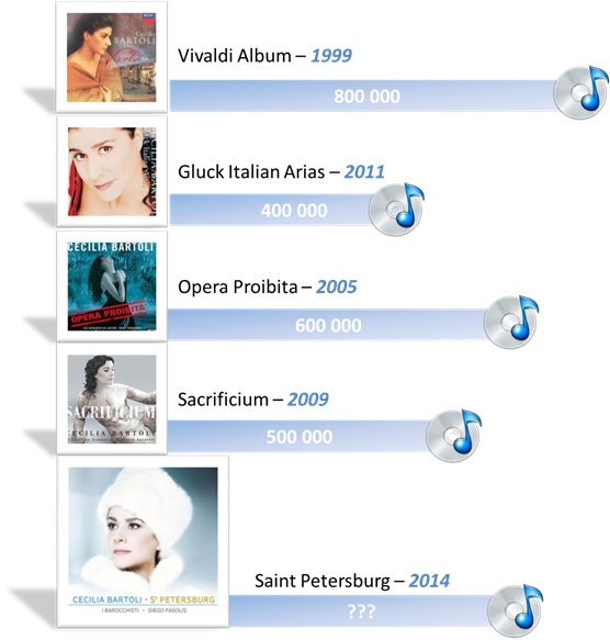 Cecilia Bartoli's albums are always best sellers!