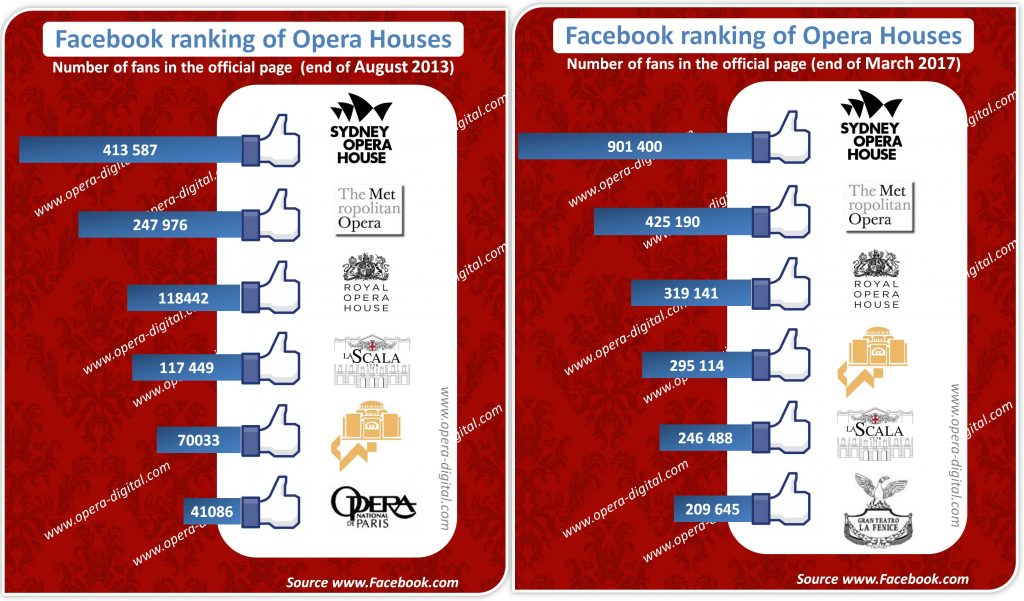Largest facebook communities of opera houses