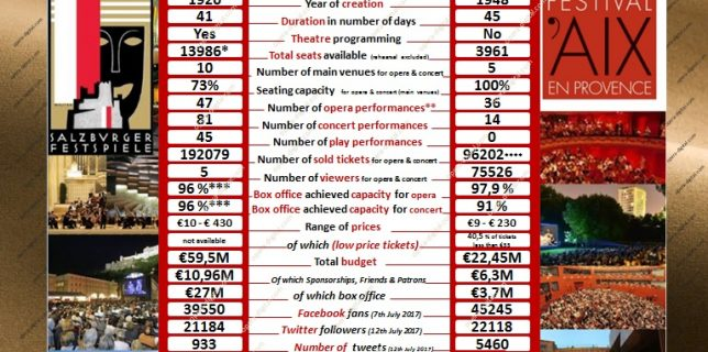 Summer opera festivals battle : Salzburg vs Aix 2016